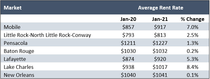 Average Rent Rate
